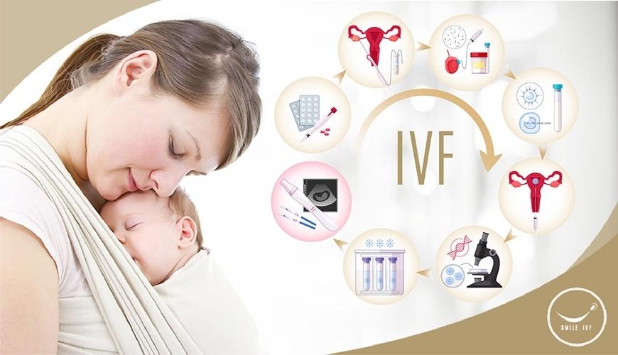 การรักษาด้วยเทคนิคของเด็กหลอดแก้ว (IVF/ICSI)