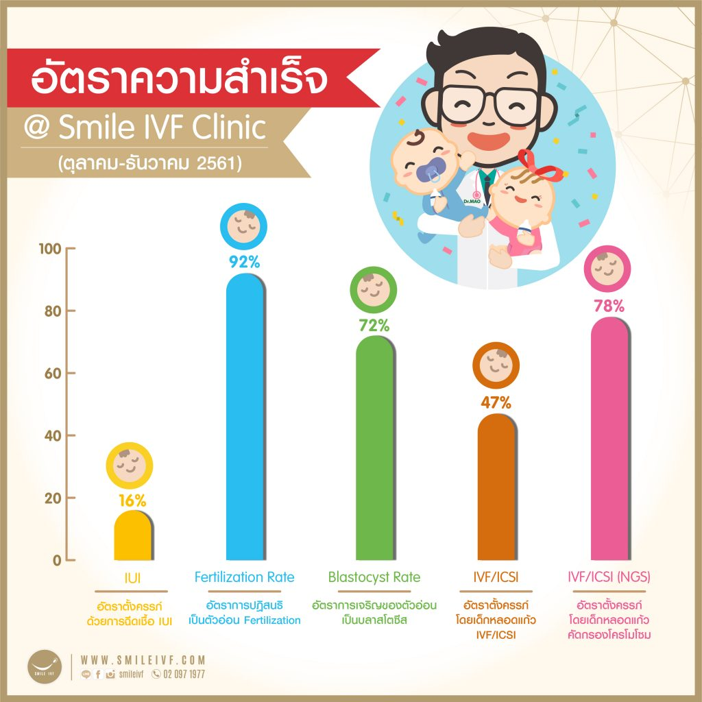 Success-Rate-Smile-IVF-Clinic